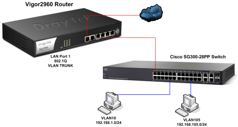 Creating 802 1Q VLANs between Vigor2960 and Cisco SCG300