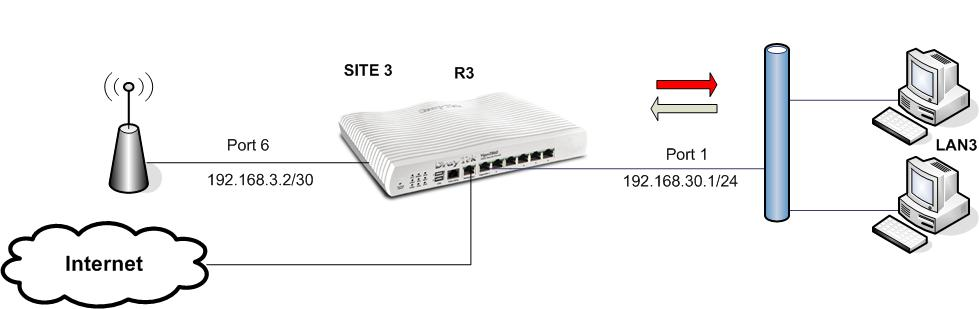 How to configure LAN to LAN Static Route using Draytek Routers