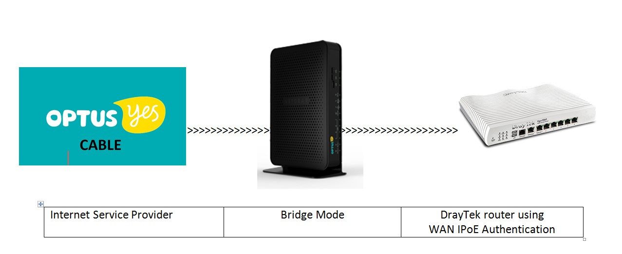 Connecting DrayTek Broadband Routers to Optus Cable Service