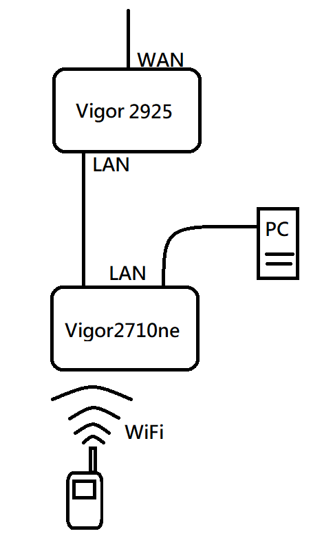 Network Topology of Wired Cable